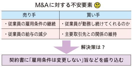M&Aに対する不安要素