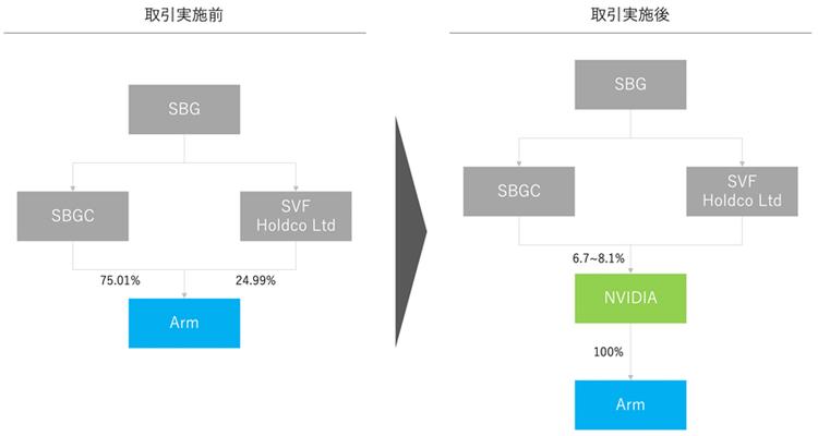 アーム株保有関係(取引前・後)