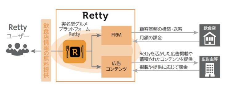 Retty2つのビジネスモデル