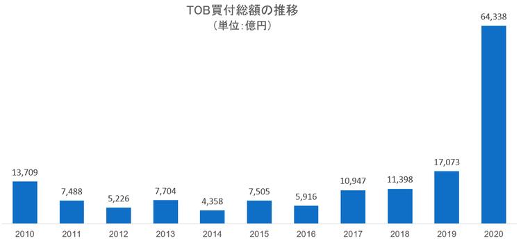 3.TOB買付総額の推移(完了ベース)