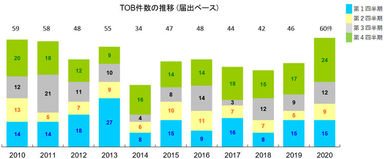 1.TOB件数の推移(届出ベース)