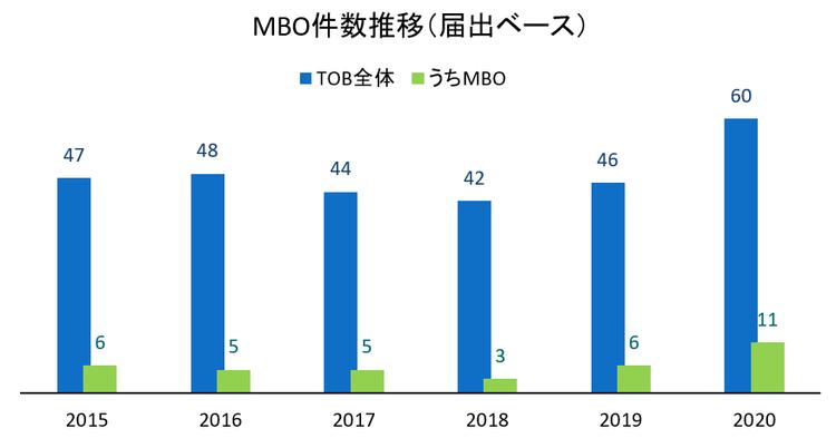 5.MBO件数推移(届出ベース)