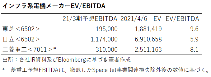 インフラ系電機メーカー(東芝・日立・三菱重工)のEV/EBITDA倍率