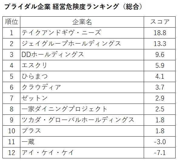 ブライダル企業 経営危険度ランキング(総合)