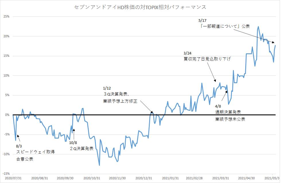 セブンアンドアイHD株価の対TOPIX相対パフォーマンス