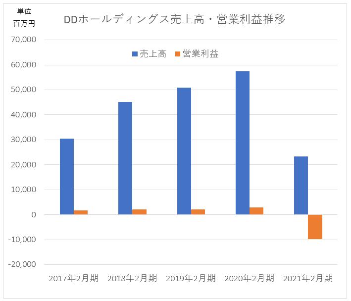 DDホールディングス 売上高・営業利益・ROA推移