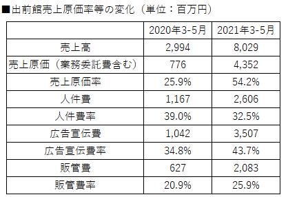 出前館売上原価比率の推移