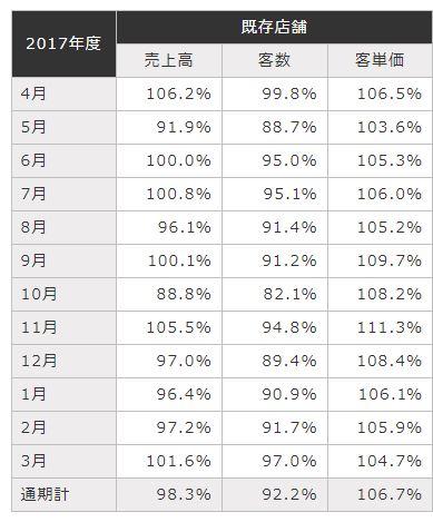 かっぱ寿司2017年度売上報告