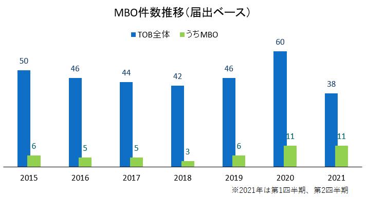 MBO件数の推移