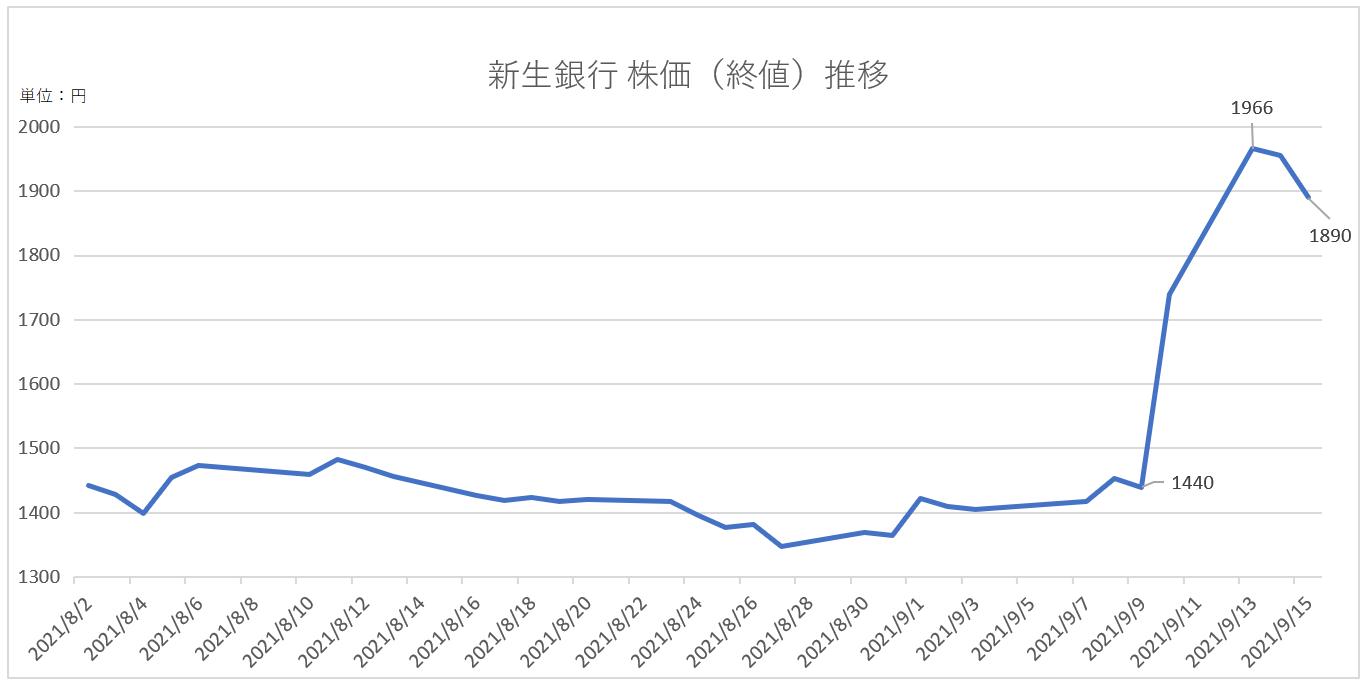 新生銀行の株価終値推移